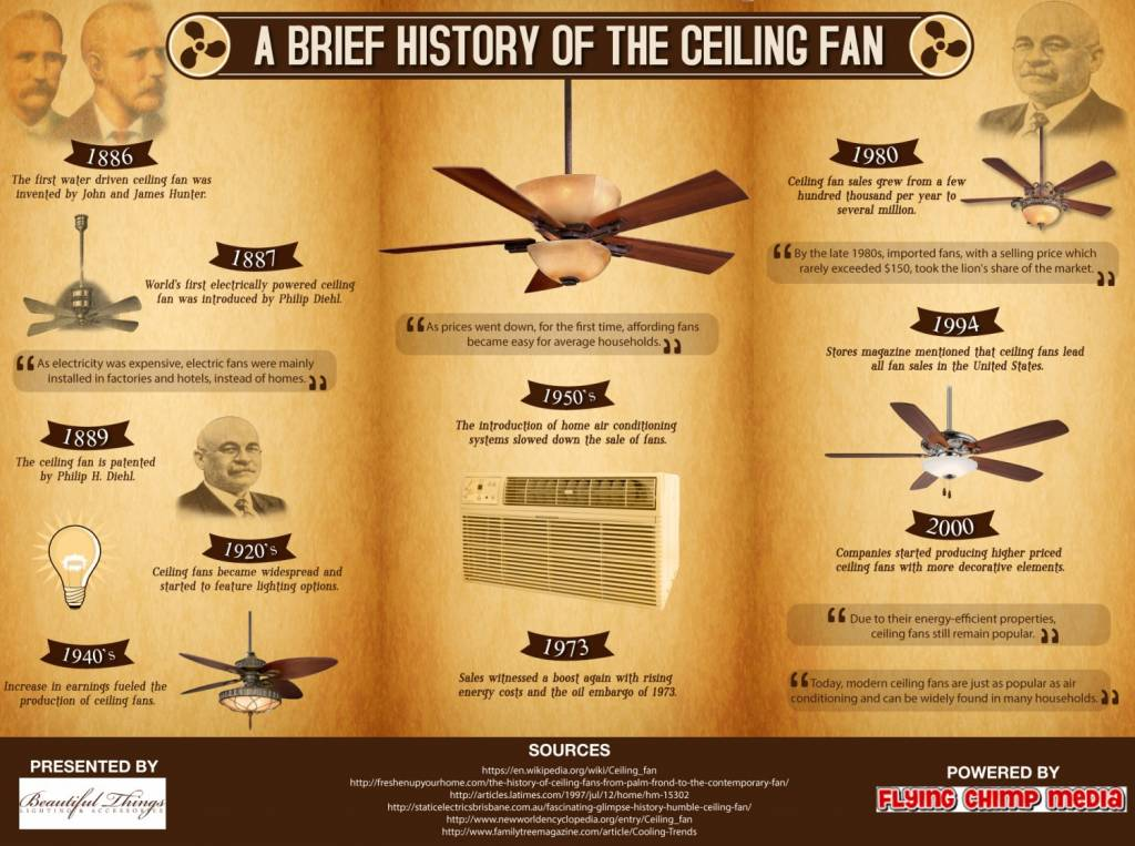 a-brief-history-of-the-ceiling-fan