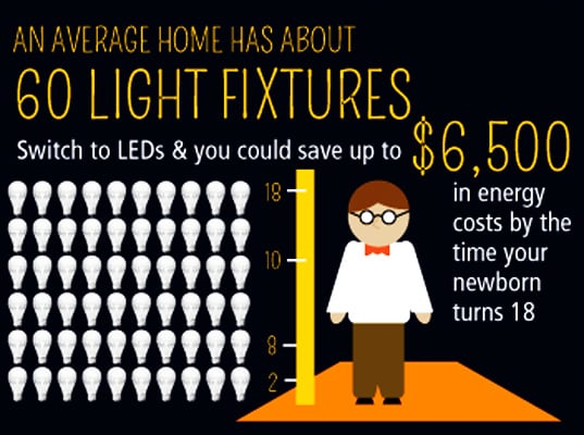 How much money could you save by using the right lighting?